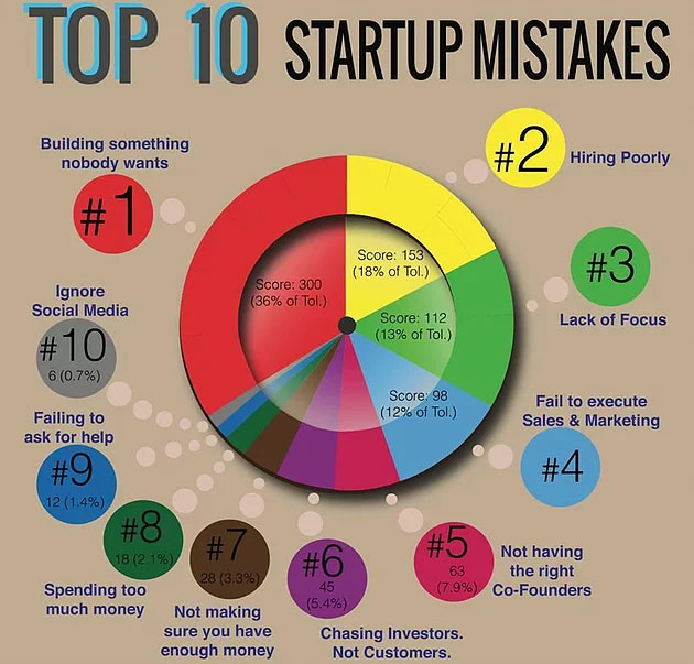 Top 10 startup mistakes